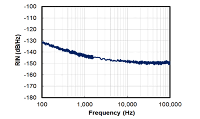Intensity Noise Performance Table - 1550nm laser